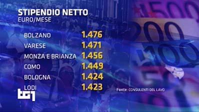 Tg1 del 29.04.2017. Rapporto occupazione Italia